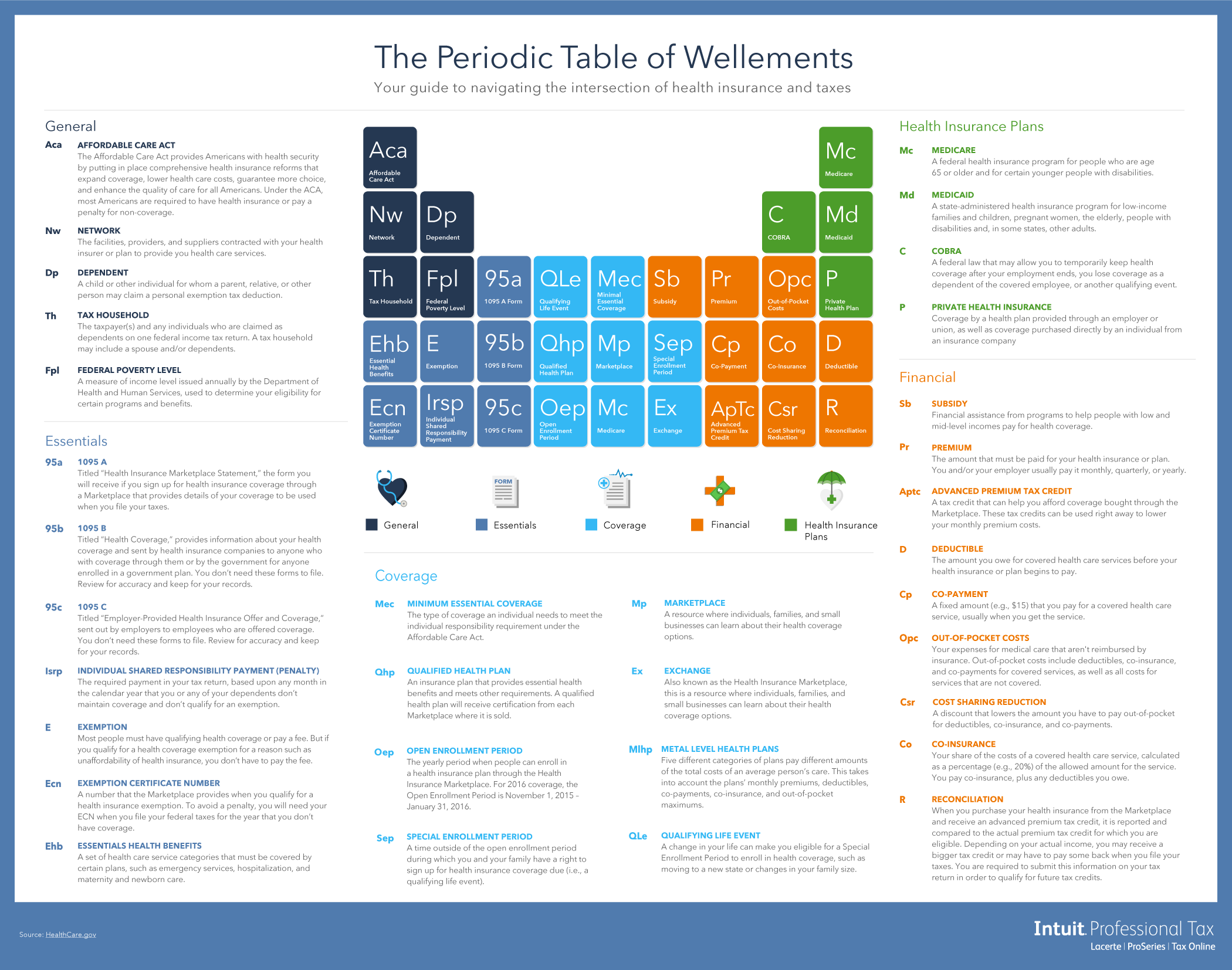 Infographic: Periodic Table of Wellements | Tax Pro Center