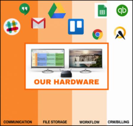SKYsmb hardware configuration
