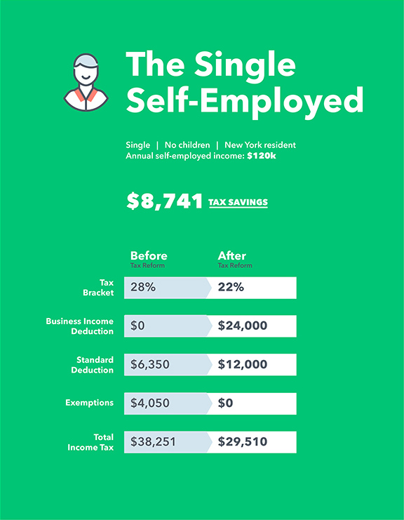 Apply For Lyft >> Tax Reform 101 for Self-Employed | Tax Pro Center | Intuit ProConnect