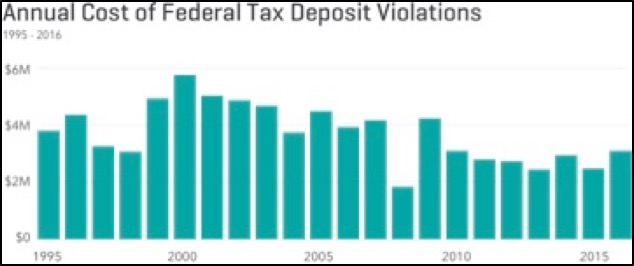 Annual Cost of Federal Tax Deposit Violations