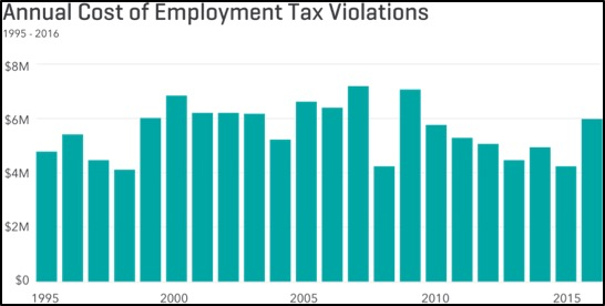 Annual Cost of Employment Tax Violations