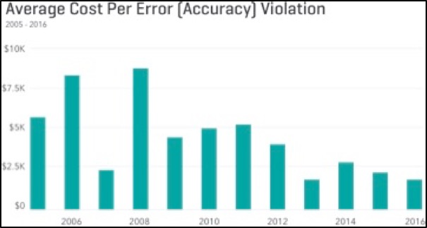 Average Cost Per Error [Accuracy] Violation