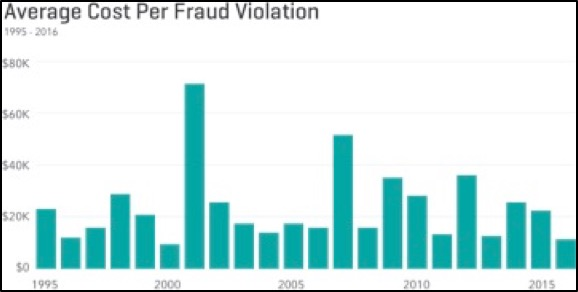 Average Cost Per Fraud Violation