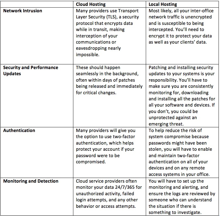 Cloud vs. Security Chart