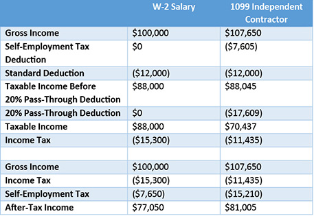 employee vs contractor under tax reform