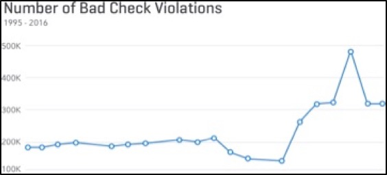 Number of Bad Check Violations