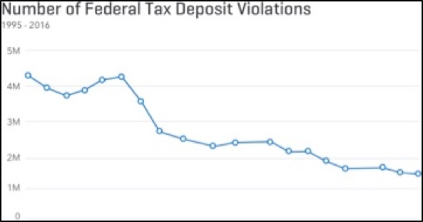 Number of Federal Tax Deposit Violations
