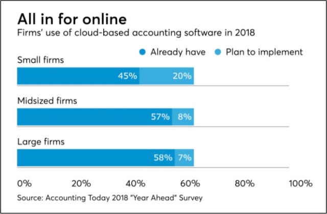 Accounting Firm Use of Technology