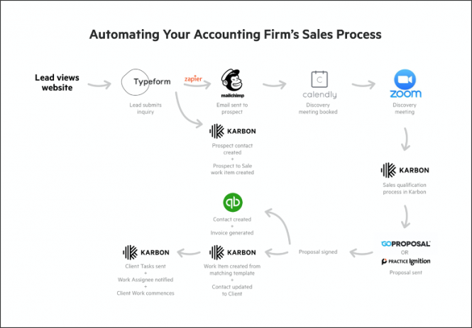 Automating Sales Process