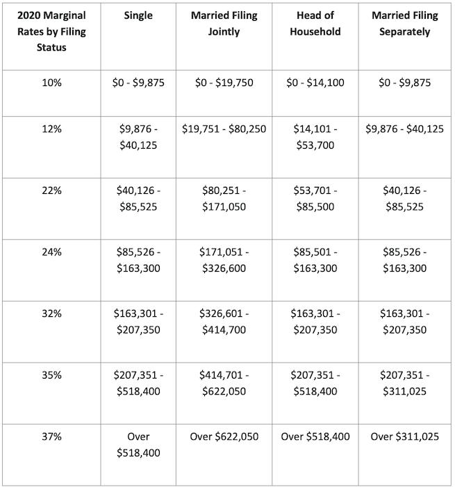 2020 tax brackets and tax rates