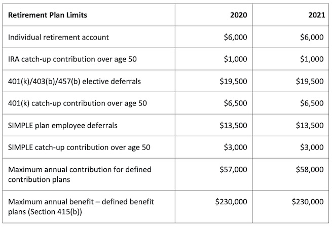 IRA and retirement plan contributions