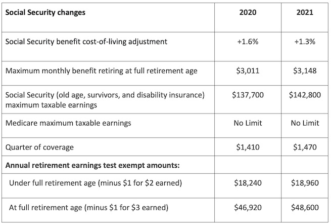 Social Security Changes for 2021