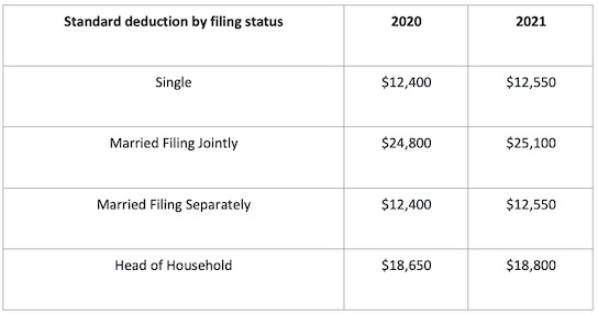 Standard Deduction by Filing Status